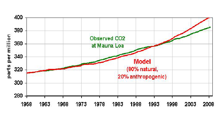 simple-co2-model-fig07