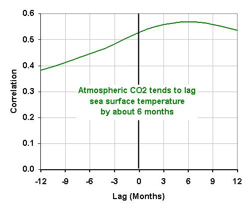 simple-co2-model-fig04